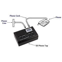 DYNAMETRIC SD RECORDING TAP WITH 4GB SD CARD (ONLY RECORDS FROM THE PHONE PLUGGE